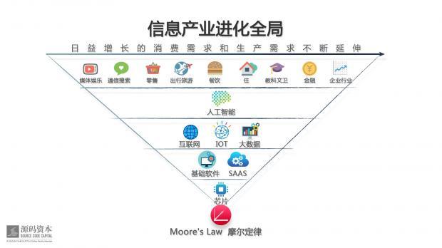 """源码资本的""""三横九纵""""投资地图"""