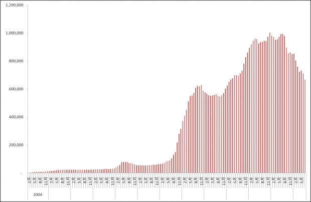 海外人民币受欢迎程度在下降