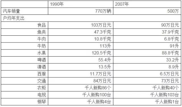 数据来源:日本统计年鉴