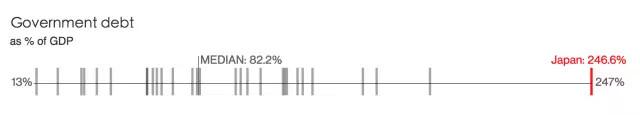 政府债务占GDP的百分比
