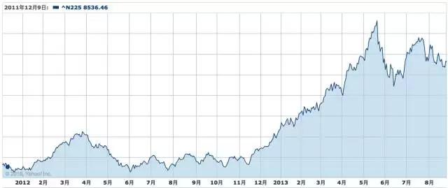 2012年-2013年的日经指数走势