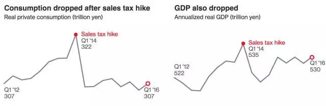 销售税提升后消费直线下降 GDP也随之下降