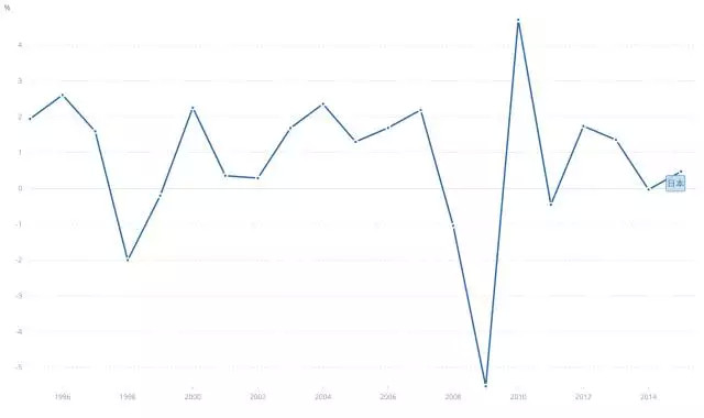 1995-2015日本的GDP增长率