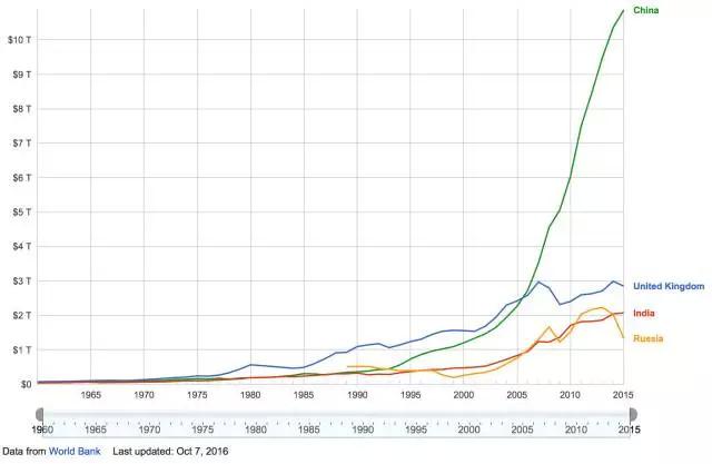 1990年,中印拉开差距的起点,印度 GDP 已经超越俄罗斯