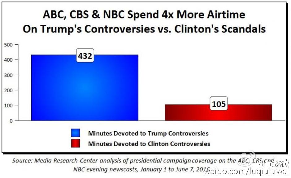 三大网络电视台,报道川普的争议性事件比报道希拉里的邮件门占据时间更多