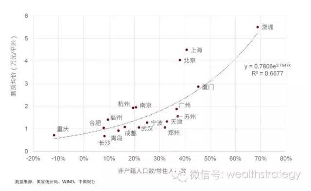 """中国核心城市房价""""泡沫""""根源和趋势"""