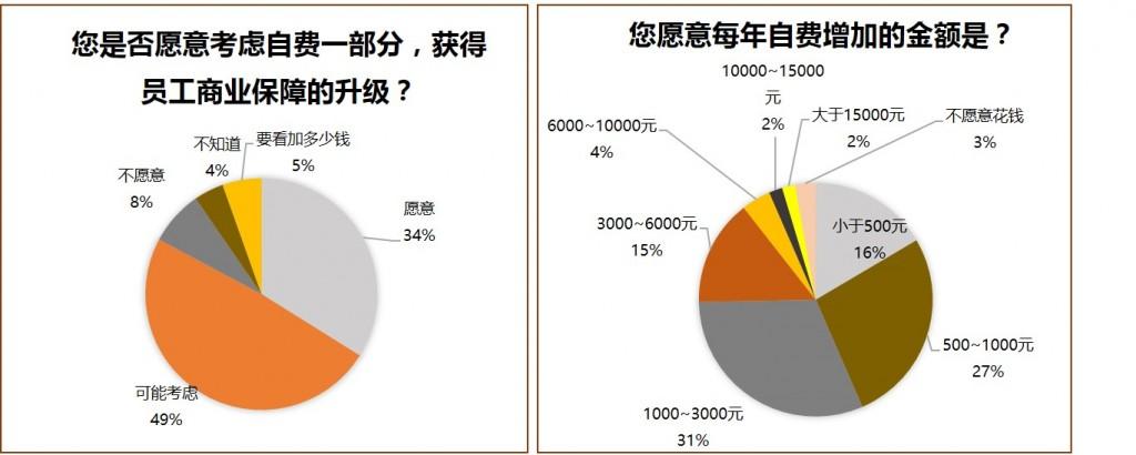 %e5%91%98%e5%b7%a5%e6%84%bf%e6%84%8f%e8%87%aa%e8%b4%b9%e5%a2%9e%e5%8a%a0%e7%a6%8f%e5%88%a9