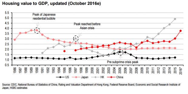 汇丰:中国房地产泡沫超美国次贷危机前夕