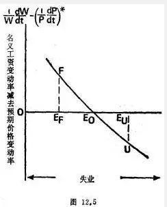 通货膨胀与经济周期