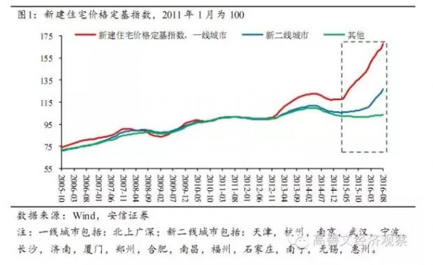 旬度经济观察(2016年9月中旬)