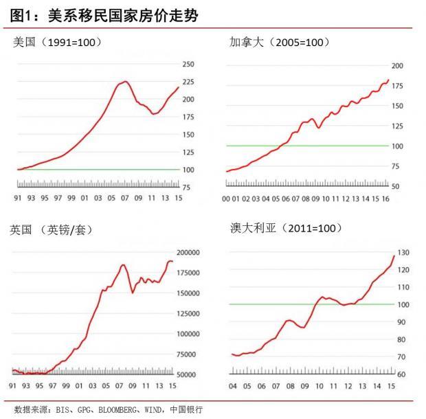 """从全球房价普涨看中国楼市""""泡沫"""""""