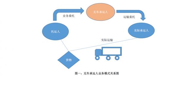 无车承运人业务模式下司机和车辆管理模式改革的探索