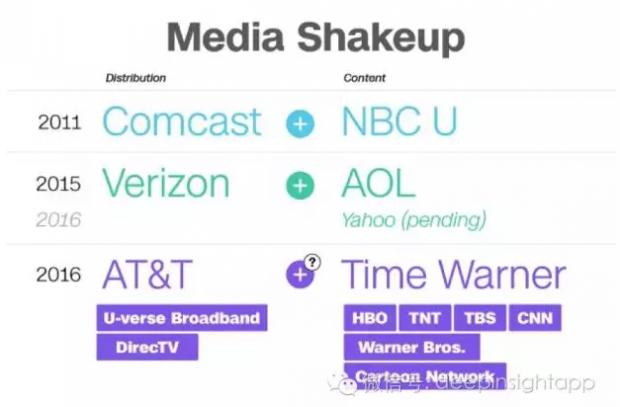 AT&T并购时代华纳 全球视频行业整合开启?