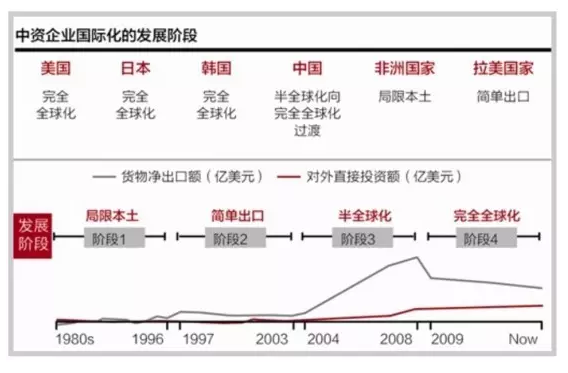 中资企业国际化状况与金融支持路径规划