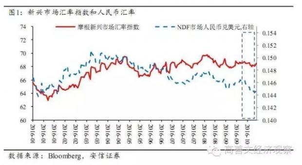 人民币汇率贬值加速