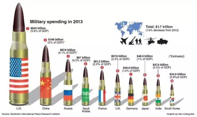 截止2013年全球军费开始排行榜