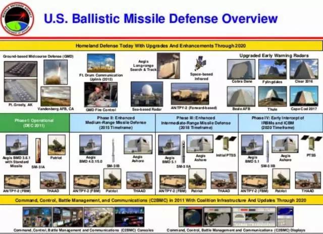 美国弹道导弹防御系统2020展望