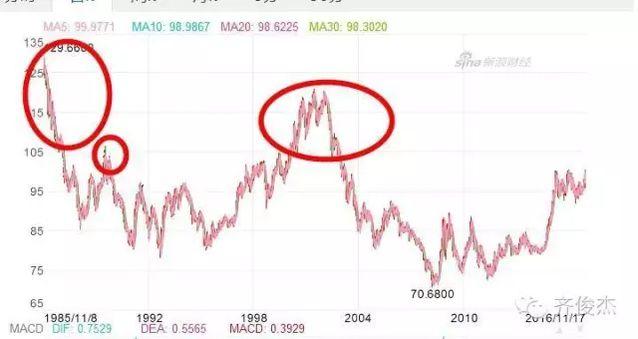 强势美元历来都是一场经济灾难