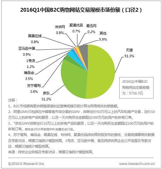 增速超天猫:京东或在两年内成B2C市场老大?