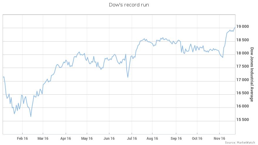 道指、标普500指数连续第三日双双收于纪录高位