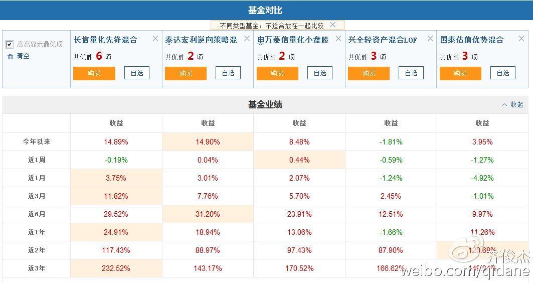 【数据聊投资】市场估值合理继续震荡攀升