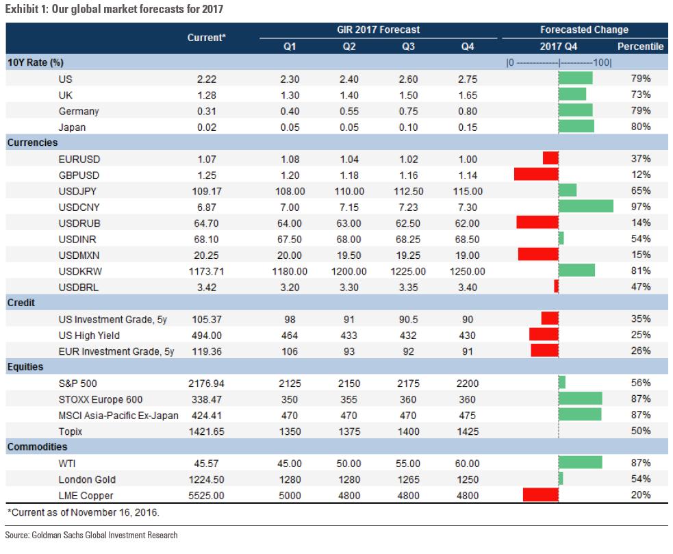 一张图了解高盛对明年股市、油价及更多资产的预测