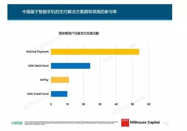 在高瓴资本的报告里面,微信支付的次数已经是阿里的5倍了。