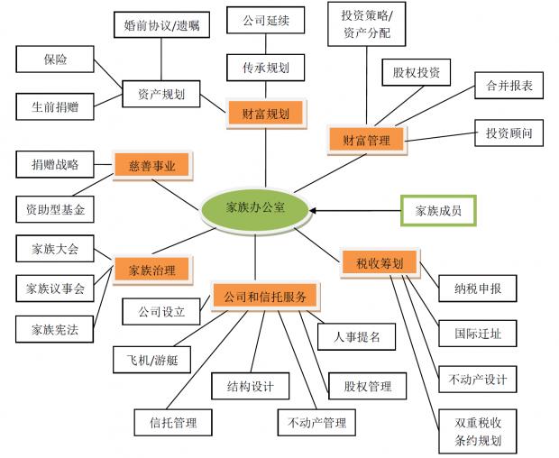 单一家族办公室的功能及其组织形式