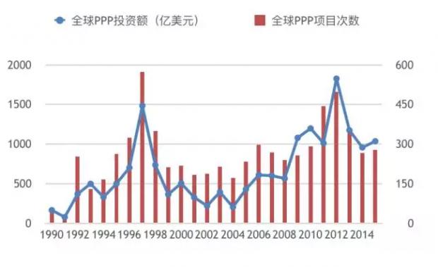 全球PPP投资市场概述