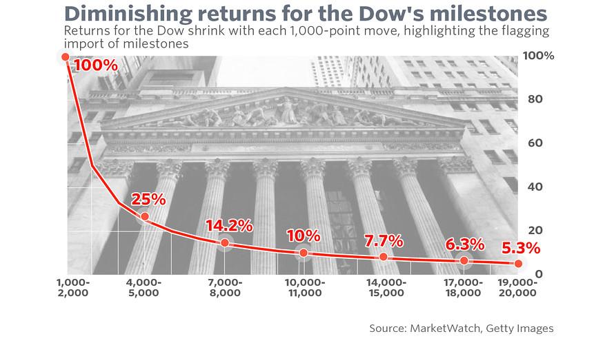 道指20,000点关口到来 对投资者究竟意味着什么?