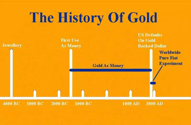 公元前4000年前使用,公元前2000年作为货币