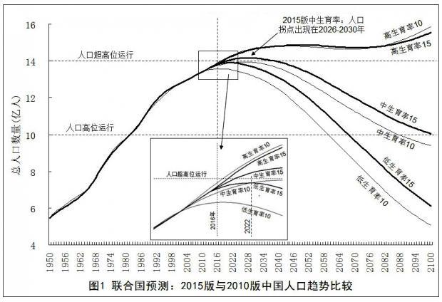 联合国预测中国人口趋势的两个版本比较