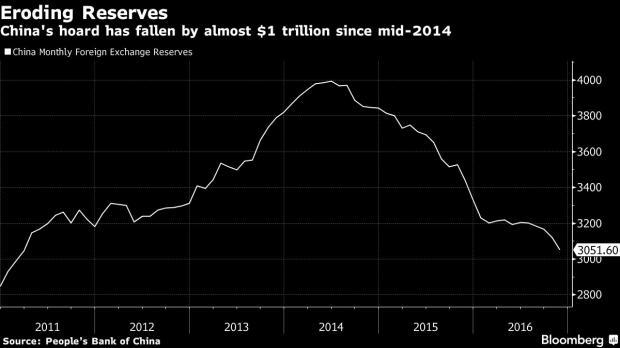 中国外储两年半缩水一万亿美元