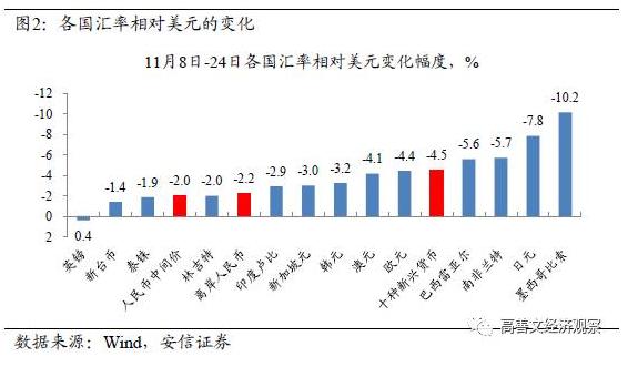 人民币加速贬值 工业品继续强势