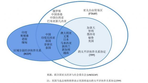 电子商务议题在亚太贸易协定中的发展