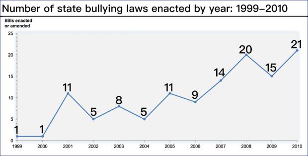 为什么出台了政策,校园欺凌依然屡禁不止?