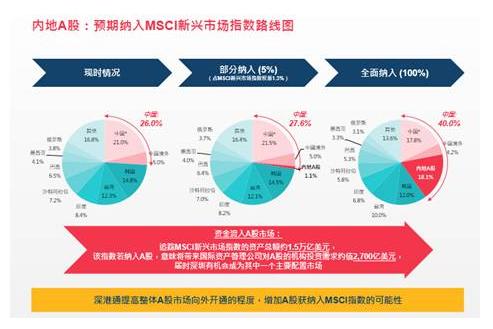 """从""""沪港通""""到""""深港通"""":市场趋势与战略定位"""