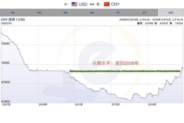 【看图说话】人民币对美元的汇率