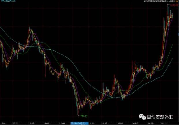 """期货市场:被遗忘的""""泡沫""""?"""