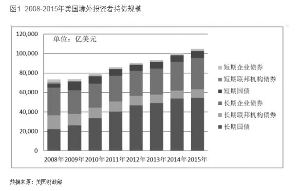 解析境外投资者持债动机 建议提高中国债市开放度