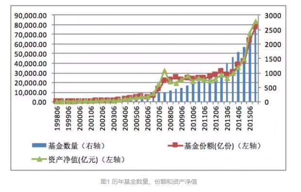 中国公募基金市场发展脉络:1998-2016