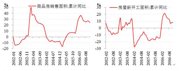 2017年商品市场展望:二季度开始工业品会有明显下跌