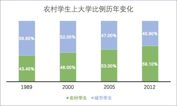田方萌:重点大学招生应该照顾贫困地区吗?——与杨东平教授商榷