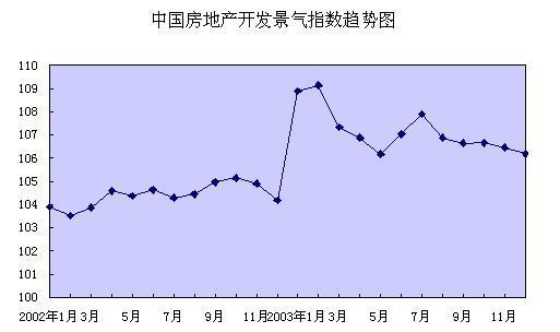 房地产调控十年祭(上)