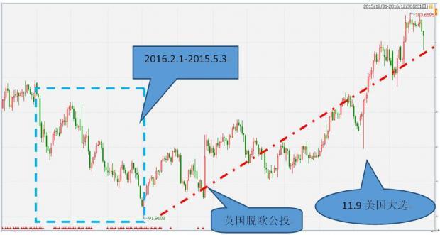放宽历史的视界:2016,美元强势不变(下)