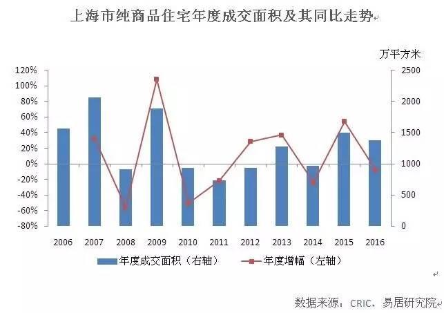 智库预测:2017年上海楼市量能大降三成
