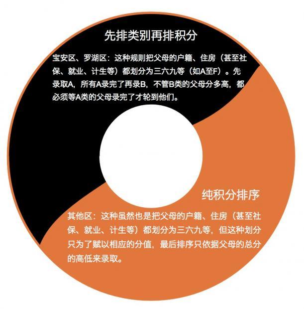深圳的积分入学对随迁子女来说或是陷阱