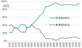论mREITs的发展对中国地产行业转型的重要意义