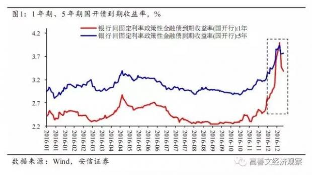 """债券市场压力缓和 """"债灾""""基础仍在"""