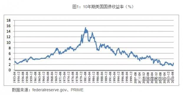 特朗普经济新政如何影响中国?
